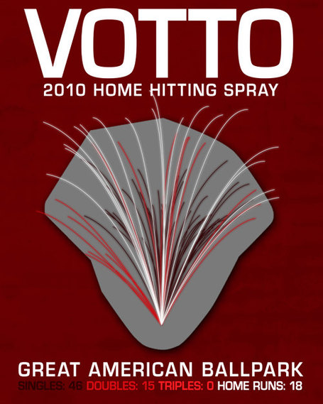 Votto 2010 Home Hitting Spray